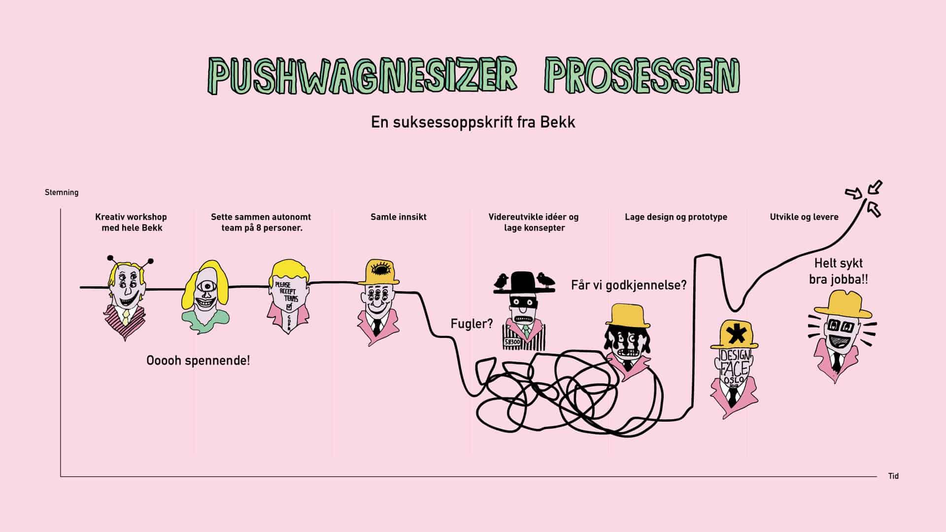 pushwagnerprosessen